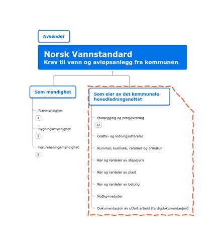 Krav i Norsk Vannstandard